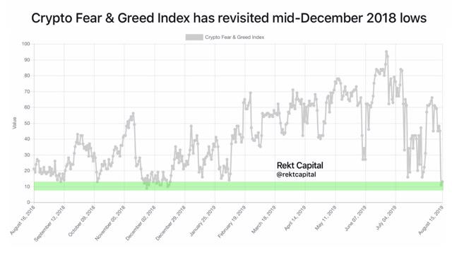Angst und Gier Index Chance