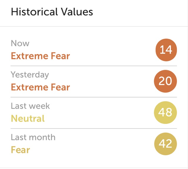 Fear and Greed Index Bitcoin