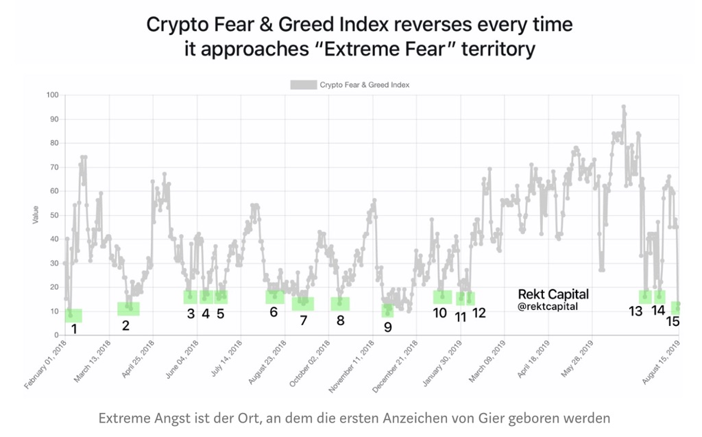 Bitcoin Fear and Greed Index Lows
