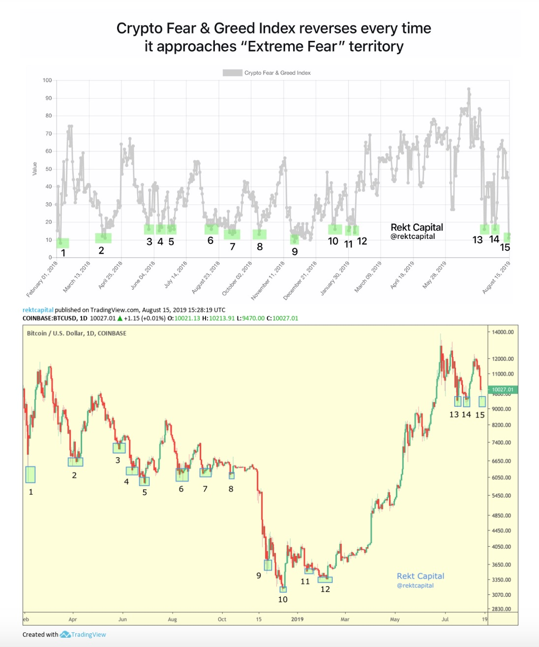 Fear Greed Index Bitcoin Prediction